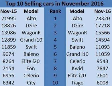 november-2016-sales-tiago-baleno