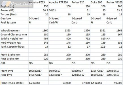 FZ25 vs Apache200 vs Pulsar220 vs Pulsar NS200 vs Duke200