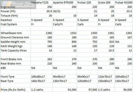 FZ25 vs Apache200 vs Pulsar220 vs Pulsar NS200 vs Duke200