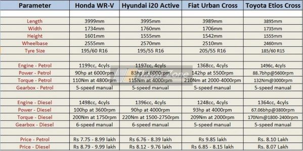 Honda WRV vs Active i20 Vs Etios Cross Vs Urban Cross