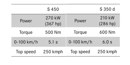 S-Class-Power-engine-figures