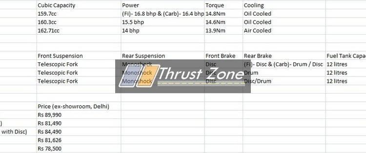 RTR 160 4V vs Bajaj Pulsar NS 160 vs Honda XBlade