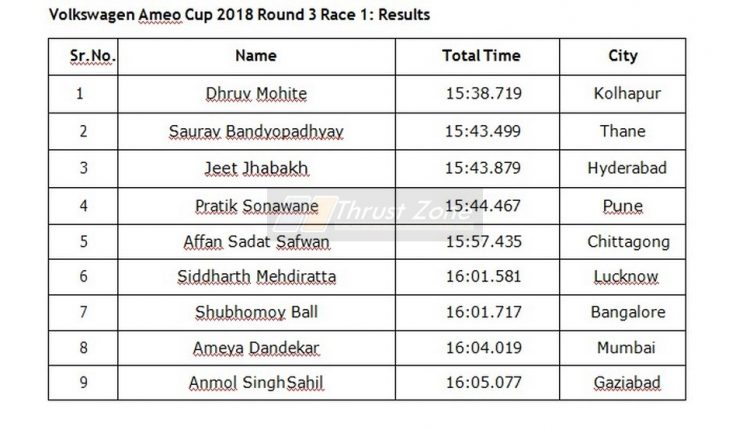 Ameo Cup 2018 results