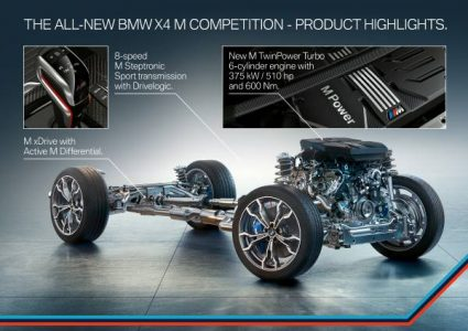 All New BMW X3M And BMW X4M Announced (4)