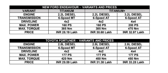 fortuner-toyta-vs-endeavour-pricing-comparison