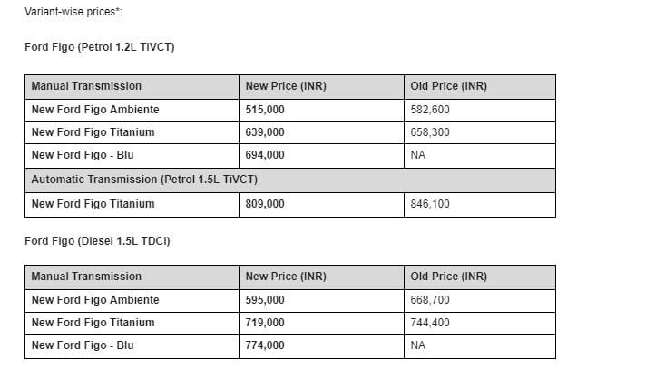 Ford-figo-india-prices