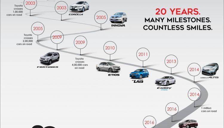 Toyota-20-boring-years