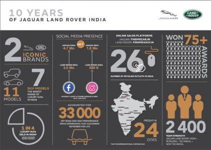 JLR-10-years-India