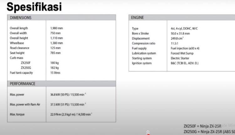 Kawasaki Ninja ZX-25R Four-Cylinder launch Indonesia-India (2)