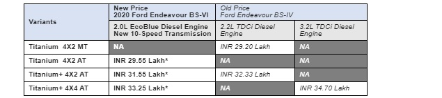 bs6-ford-endeavour-price-2020-ecoblue-10-speedgearbox