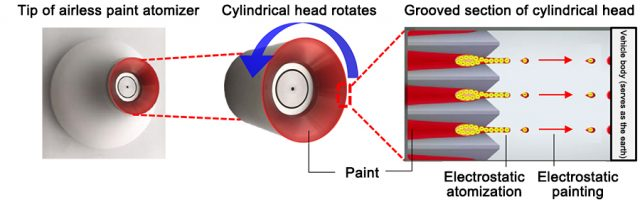 Toyota Develops New Paint Atomizer (1)