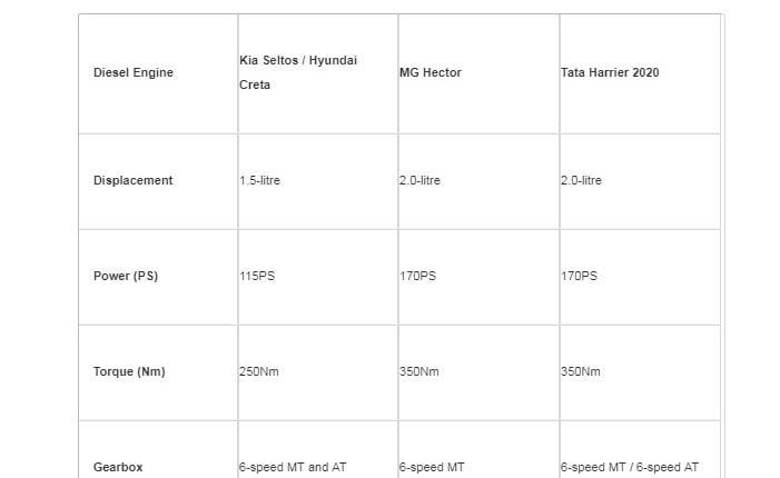 seltos-vs-harrier-vs-creta-mg-hector-diesel