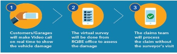 Raheja QBE General Insurance Launches RQBE QUICK - a Live streaming solution for motor claims settlement