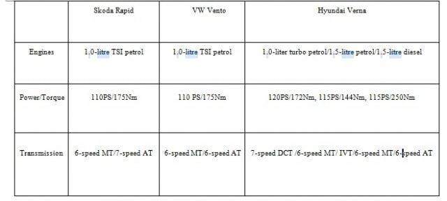 skoda-rapid-volkswagen-vento-verna-turbo-petrol