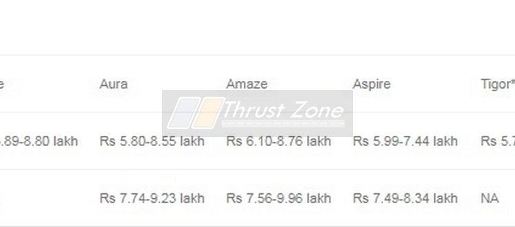 Hyundai Aura vs Maruti Dzire vs Ford Aspire Vs Tata Tigor -price
