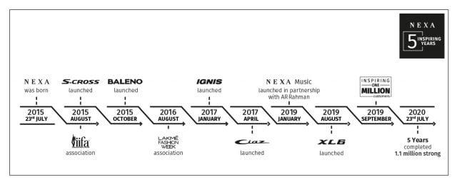 Maruti NEXA Timeline