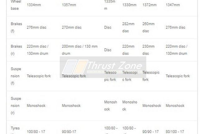 Hero Xtreme 160R vs X-Blade 160 Vs Gixxer 155 vs Pulsar NS160 vs Yamaha FZ16-specifications