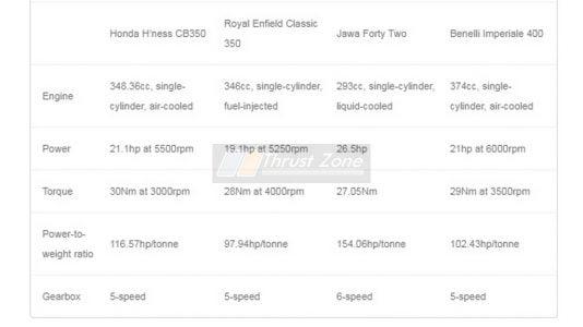 Honda-CB350-Jawa-Enfield-Classic-350-Imperiale-Benelli-400