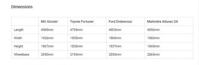 MG Gloster vs Toyota Fortuner vs Ford Endeavour vs Mahindra Alturas G4