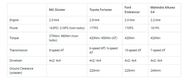 MG Gloster vs Toyota Fortuner vs Ford Endeavour vs Mahindra Alturas G4 engines
