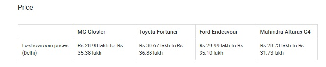 MG Gloster vs Toyota Fortuner vs Ford Endeavour vs Mahindra Alturas G4 price