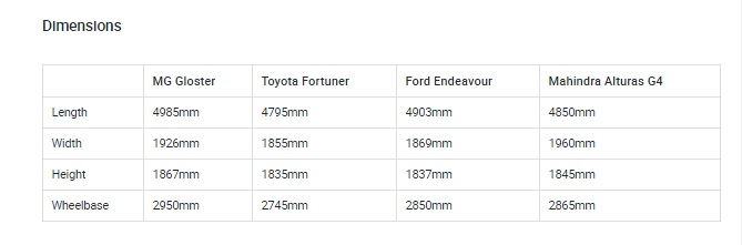 MG Gloster vs Toyota Fortuner vs Ford Endeavour vs Mahindra Alturas G4