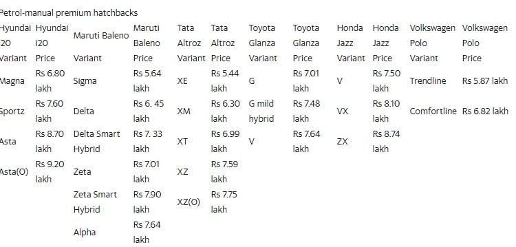 2020 Hyundai i20 petrol-manual prices vs rivals