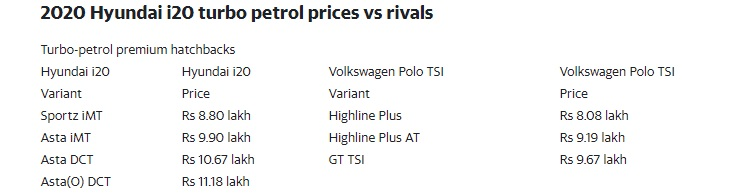 2020 Hyundai i20 turbo petrol prices vs rivals