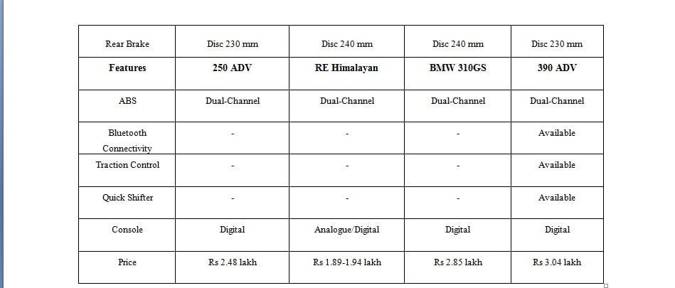 KTM ADV 250 vs BMW G310 GS Vs Himalayan Vs Hero Xpulse -price