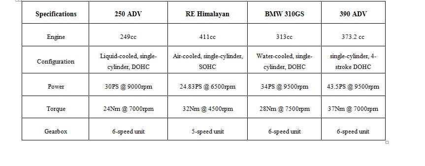 KTM ADV 250 vs BMW G310 GS Vs Himalayan Vs Hero Xpulse -specs