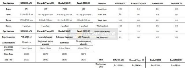Honda CB500X Vs KTM ADV 390 vs Benelli TRK 502 vs Kawasaki Versys 650