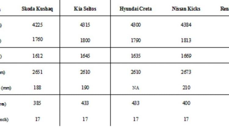 Skoda Kushaq vs Creta vs Seltos Vs Duster Vs Kicks