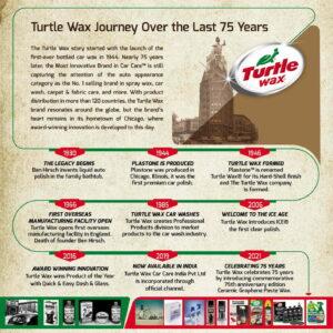 Turtle Wax Timeline