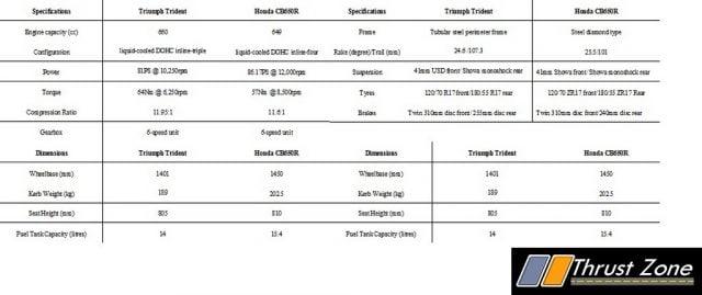Honda CB650R Vs Triumph Trident 660 - Specification Comparison