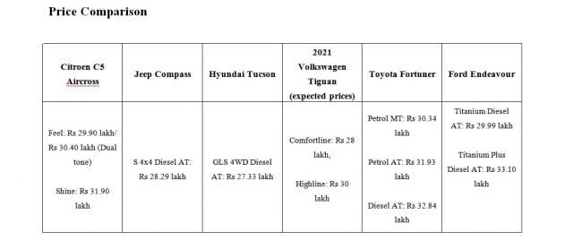 citroen c5 aircross - vs hyundai tucson vs volkswagen tiguan vs - jeep compass
