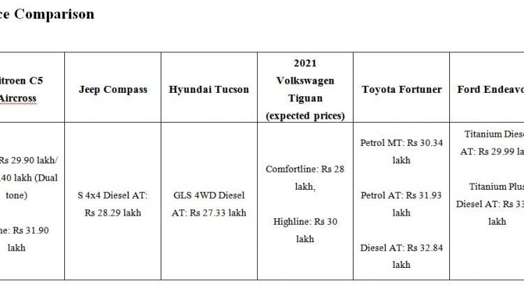 citroen c5 aircross – vs hyundai tucson vs volkswagen tiguan vs – jeep compass