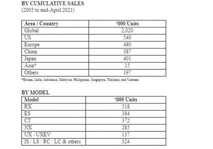 Milestone! Lexus Electrified Cars Sales Reach 2 Million Units