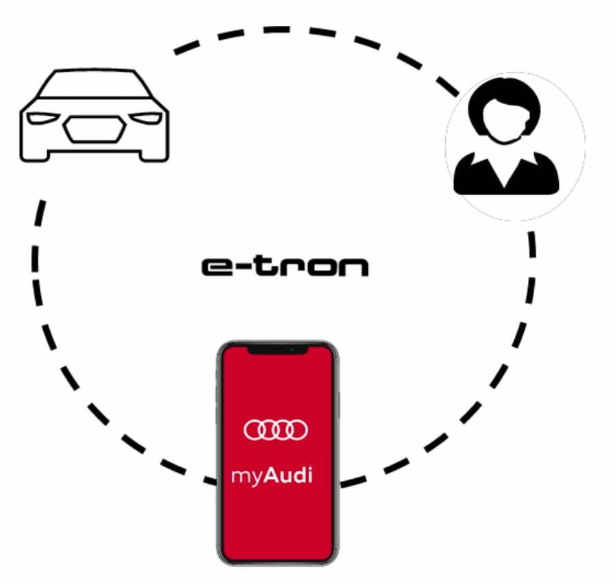 Audi E-tron digital app