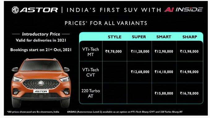 MG astor price