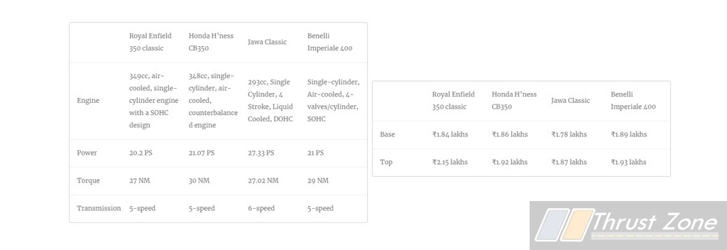 Royal Enfield Classic 350 vs Honda CB350 vs Jawa vs Imperiale 400